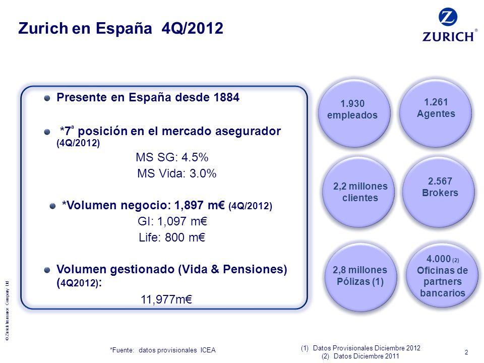 © Zurich Insurance Company Ltd Zurich en España 4Q/2012 1.930 empleados 2,8 millones Pólizas (1) 2,2 millones clientes 1.261 Agentes 2.567 Brokers 4.0