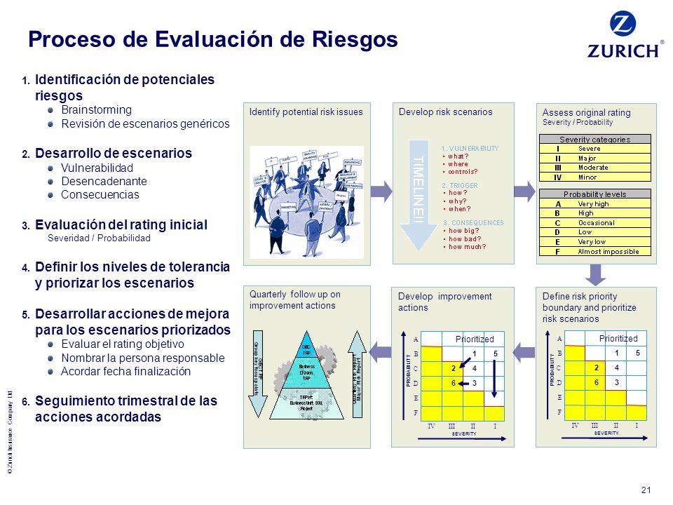 © Zurich Insurance Company Ltd 21 Proceso de Evaluación de Riesgos 1. Identificación de potenciales riesgos Brainstorming Revisión de escenarios genér