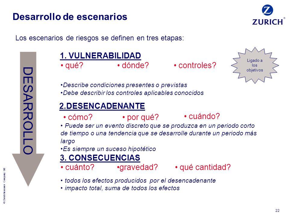 © Zurich Insurance Company Ltd 22 DESARROLLO 1. VULNERABILIDAD qué? dónde? controles? 2.DESENCADENANTE cómo? 3. CONSECUENCIAS cuánto?gravedad? qué can