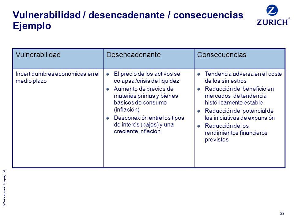 © Zurich Insurance Company Ltd 23 Vulnerabilidad / desencadenante / consecuencias Ejemplo VulnerabilidadDesencadenanteConsecuencias Incertidumbres eco