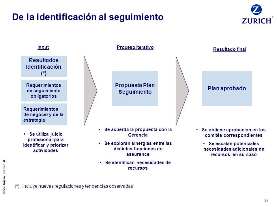 © Zurich Insurance Company Ltd 31 De la identificación al seguimiento Resultados Identificación (*) Requerimientos de seguimiento obligatorios Requeri