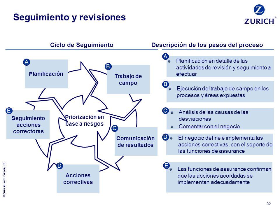 © Zurich Insurance Company Ltd 32 Planificación en detalle de las actividades de revisión y seguimiento a efectuar Descripción de los pasos del proces