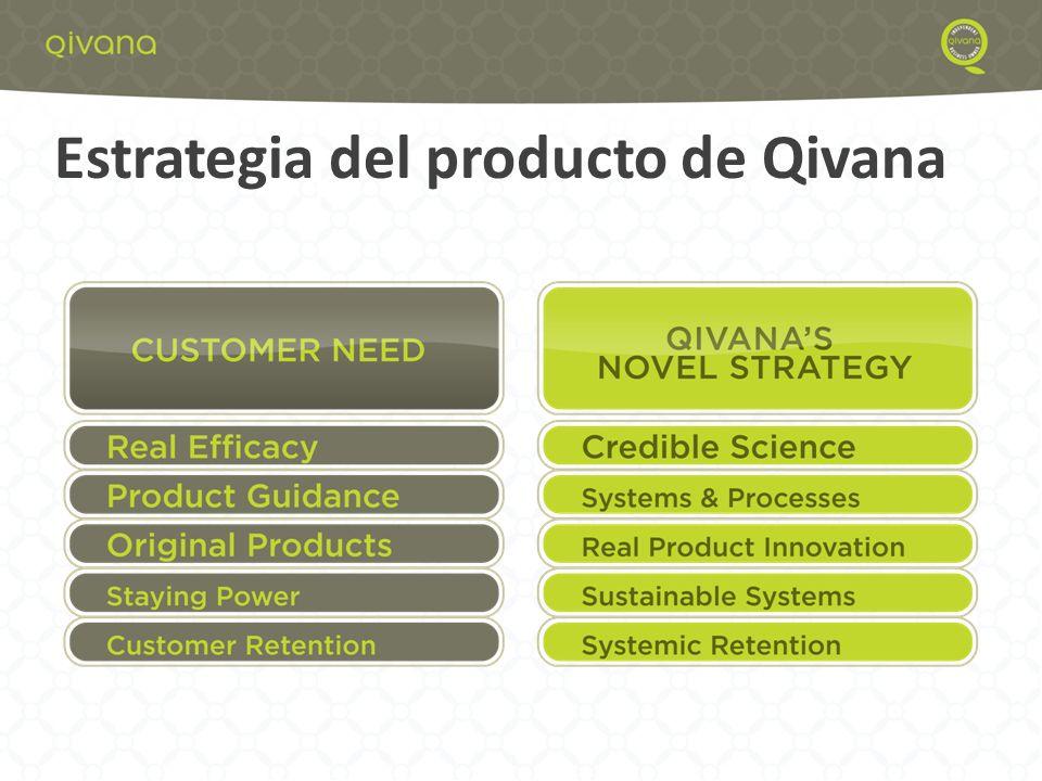 1 Estrategia del producto de Qivana