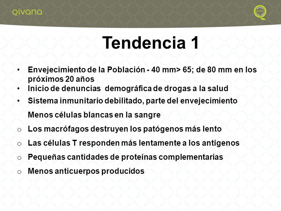 4 Ganoderma lucidum (Reishi) Cordyceps sinensis (Caterpillar Mushroom) Coriolus versicolor (Turkey Tails) Grifola frondosa (Maitake) Lentinus edodes (Shiitake) Polyporus umbellatus (Zhu Ling) Qore Defense de hongos