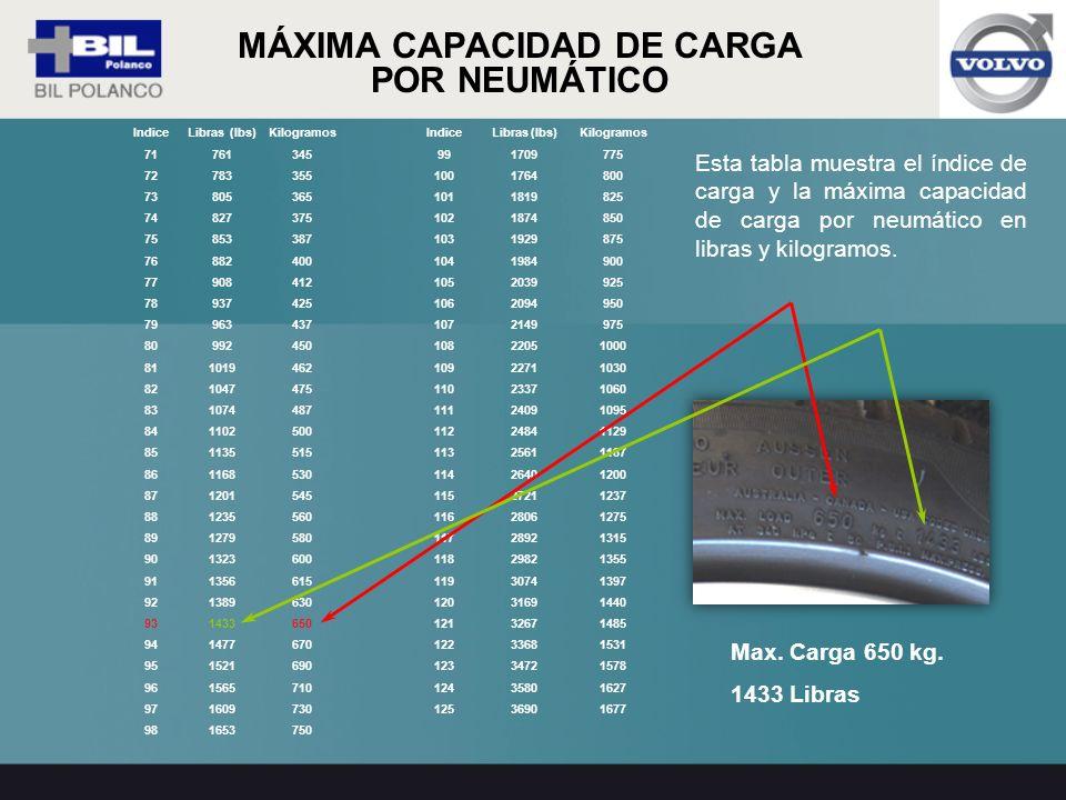 Esta tabla muestra el índice de carga y la máxima capacidad de carga por neumático en libras y kilogramos. MÁXIMA CAPACIDAD DE CARGA POR NEUMÁTICO Ind