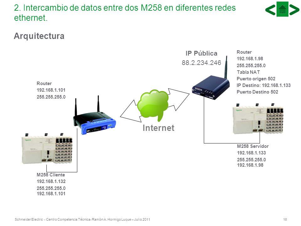 18Schneider Electric - Centro Competencia Técnica- Ramón A. Hormigo Luque – Julio.2011 2. Intercambio de datos entre dos M258 en diferentes redes ethe