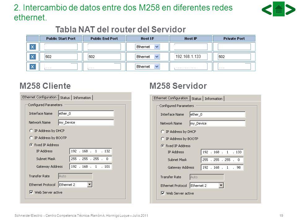 19Schneider Electric - Centro Competencia Técnica- Ramón A. Hormigo Luque – Julio.2011 2. Intercambio de datos entre dos M258 en diferentes redes ethe