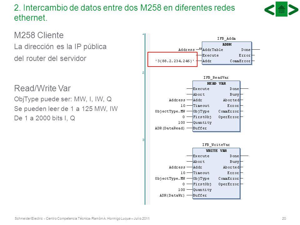 20Schneider Electric - Centro Competencia Técnica- Ramón A. Hormigo Luque – Julio.2011 2. Intercambio de datos entre dos M258 en diferentes redes ethe