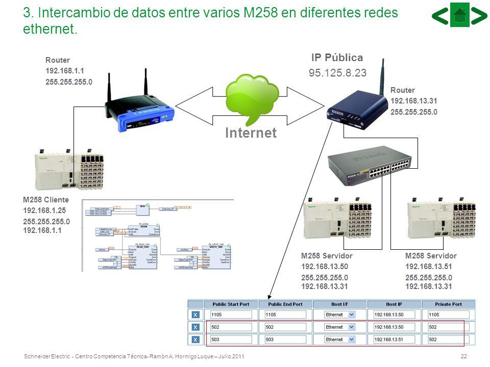 22Schneider Electric - Centro Competencia Técnica- Ramón A. Hormigo Luque – Julio.2011 3. Intercambio de datos entre varios M258 en diferentes redes e