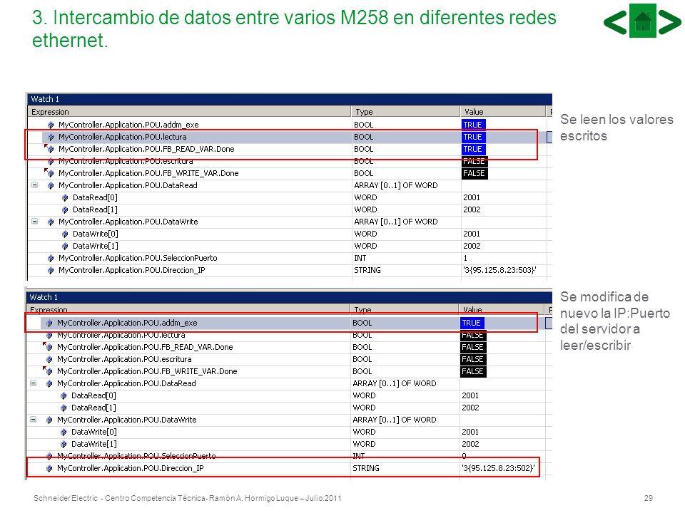 29Schneider Electric - Centro Competencia Técnica- Ramón A. Hormigo Luque – Julio.2011 29 3. Intercambio de datos entre varios M258 en diferentes rede