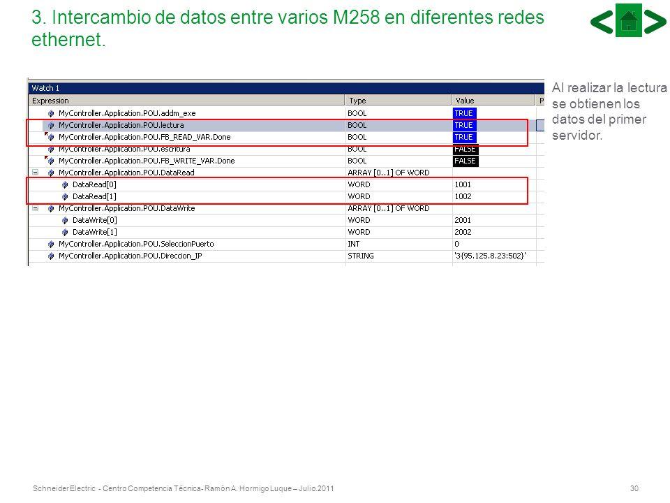 30Schneider Electric - Centro Competencia Técnica- Ramón A. Hormigo Luque – Julio.2011 30 3. Intercambio de datos entre varios M258 en diferentes rede