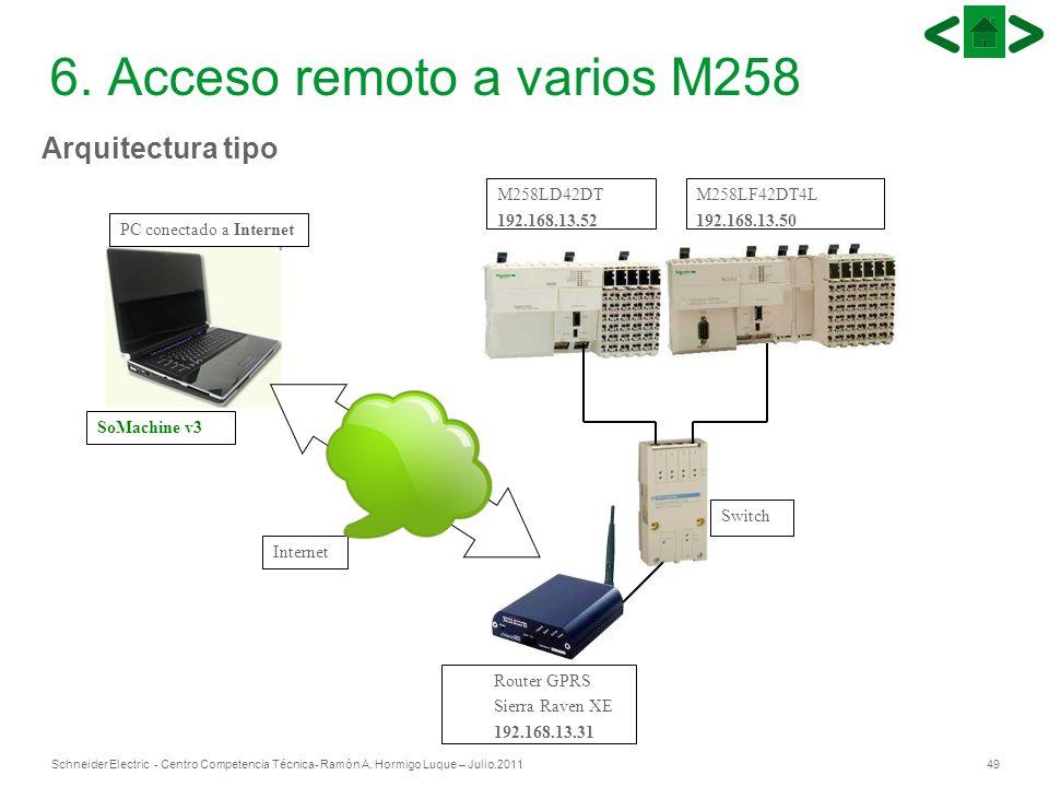 49Schneider Electric - Centro Competencia Técnica- Ramón A. Hormigo Luque – Julio.2011 6. Acceso remoto a varios M258 Arquitectura tipo PC conectado a