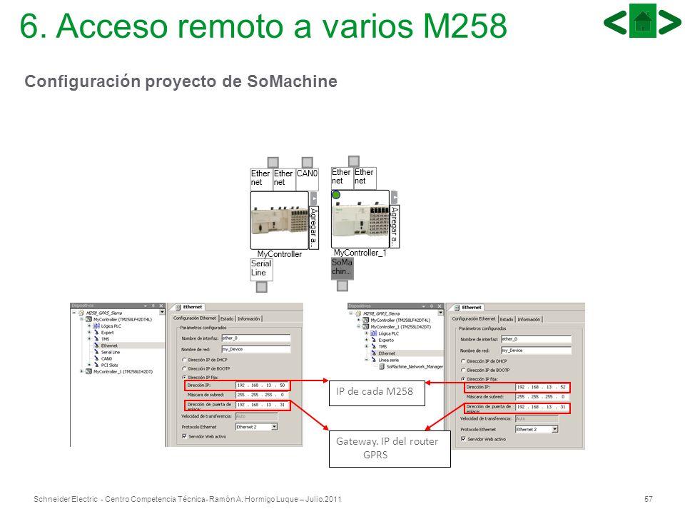 57Schneider Electric - Centro Competencia Técnica- Ramón A. Hormigo Luque – Julio.2011 IP de cada M258 Gateway. IP del router GPRS 6. Acceso remoto a