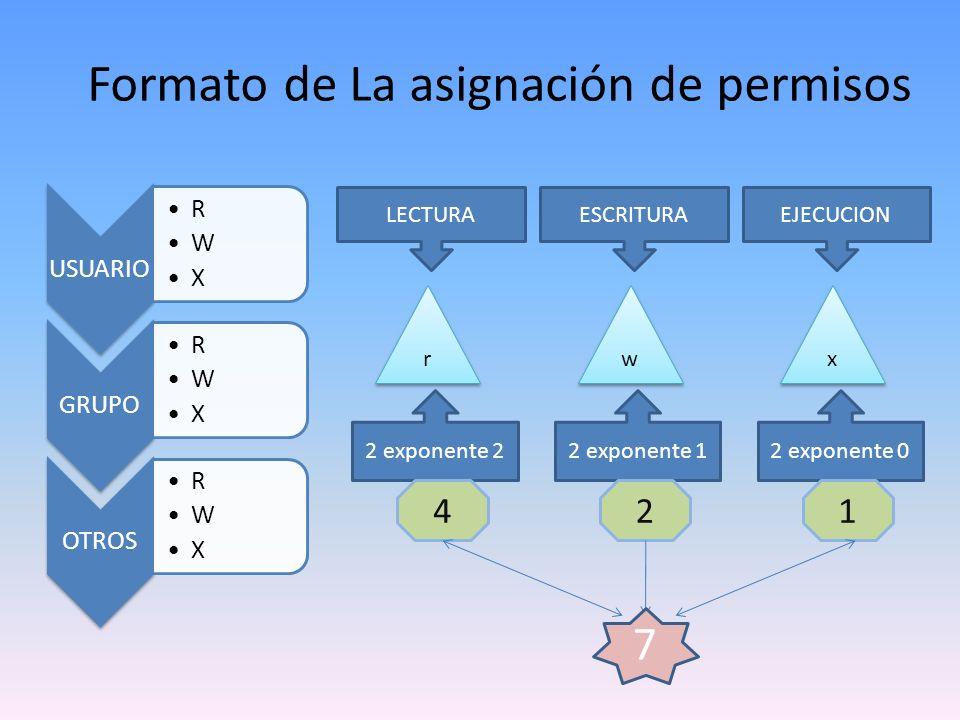 Formato de La asignación de permisos USUARIO R W X GRUPO R W X OTROS R W X LECTURAESCRITURAEJECUCION r r w w x x 2 exponente 22 exponente 12 exponente 0 421 7