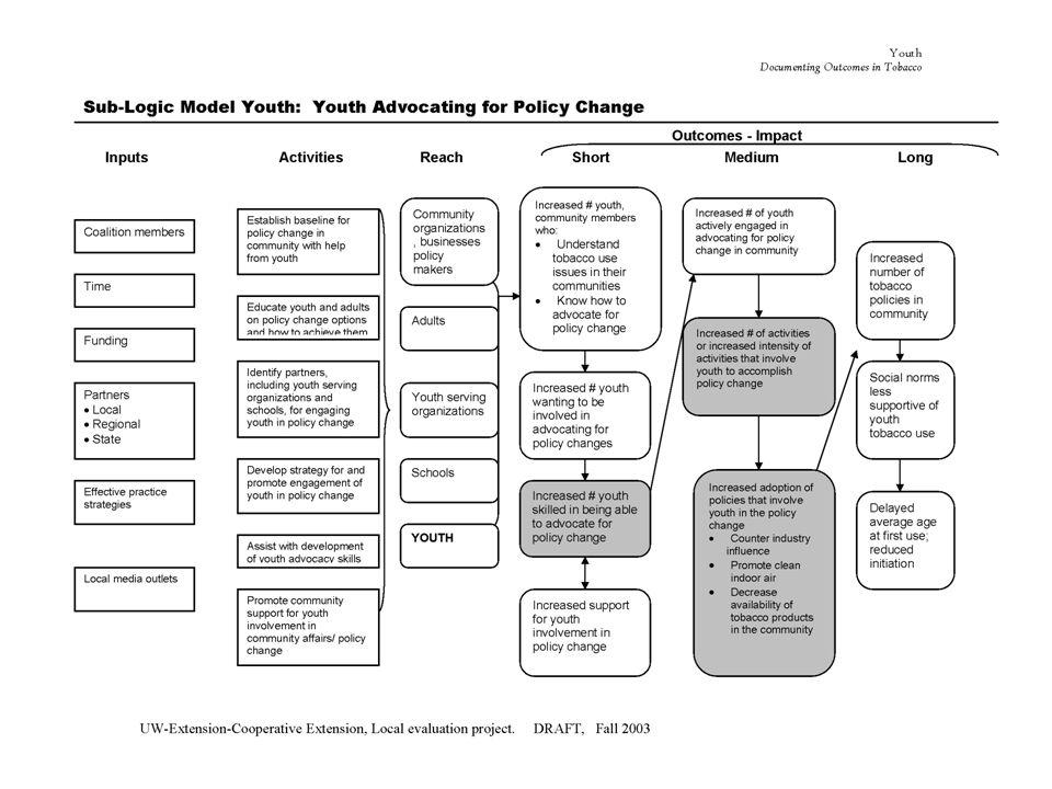 Ejemplos de Modelos Lógicos Programas Ambientales