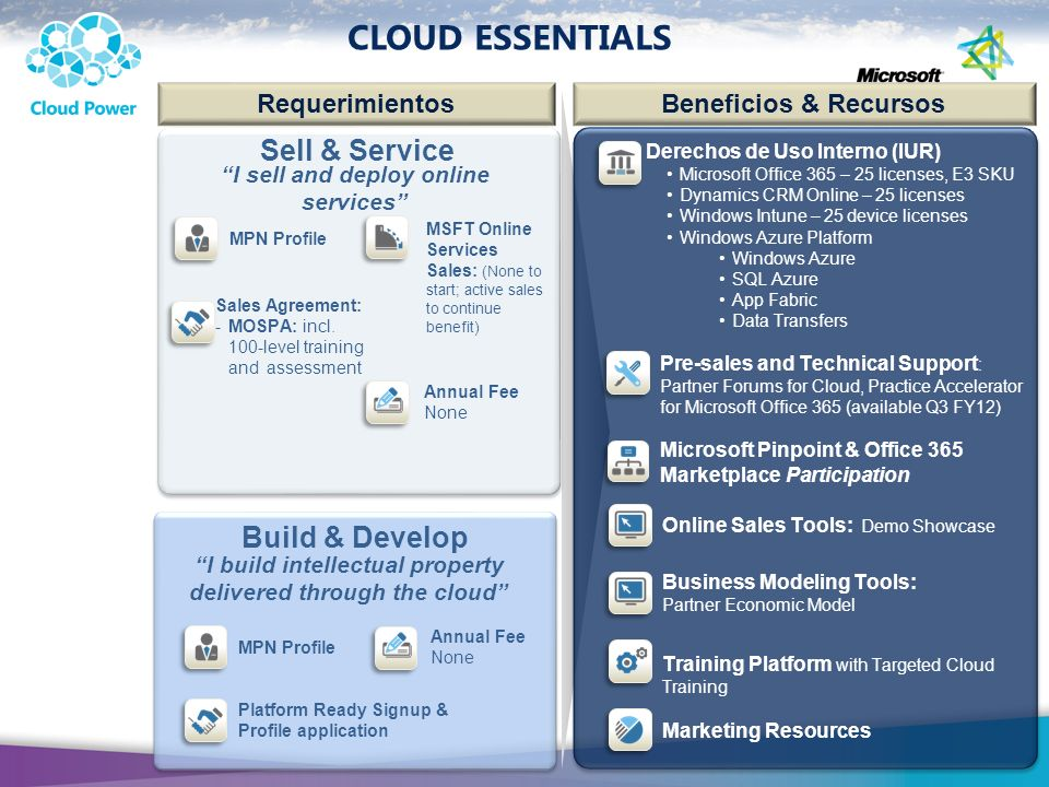 CLOUD ESSENTIALS Requerimientos Beneficios & Recursos