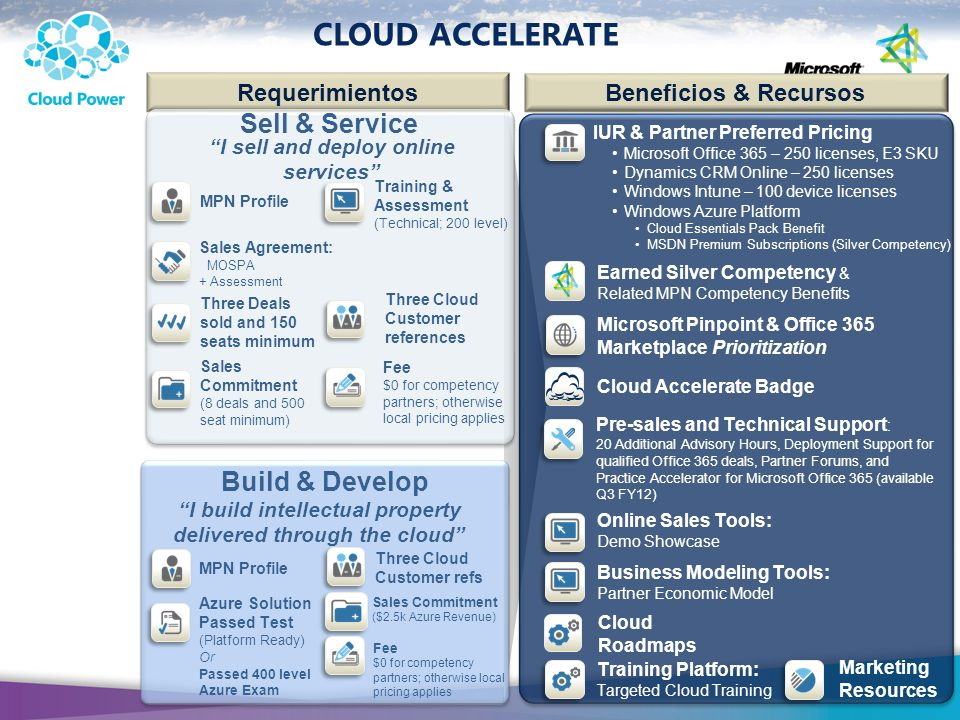 CLOUD ACCELERATE Requerimientos Beneficios & Recursos Business Modeling Tools: Partner Economic Model