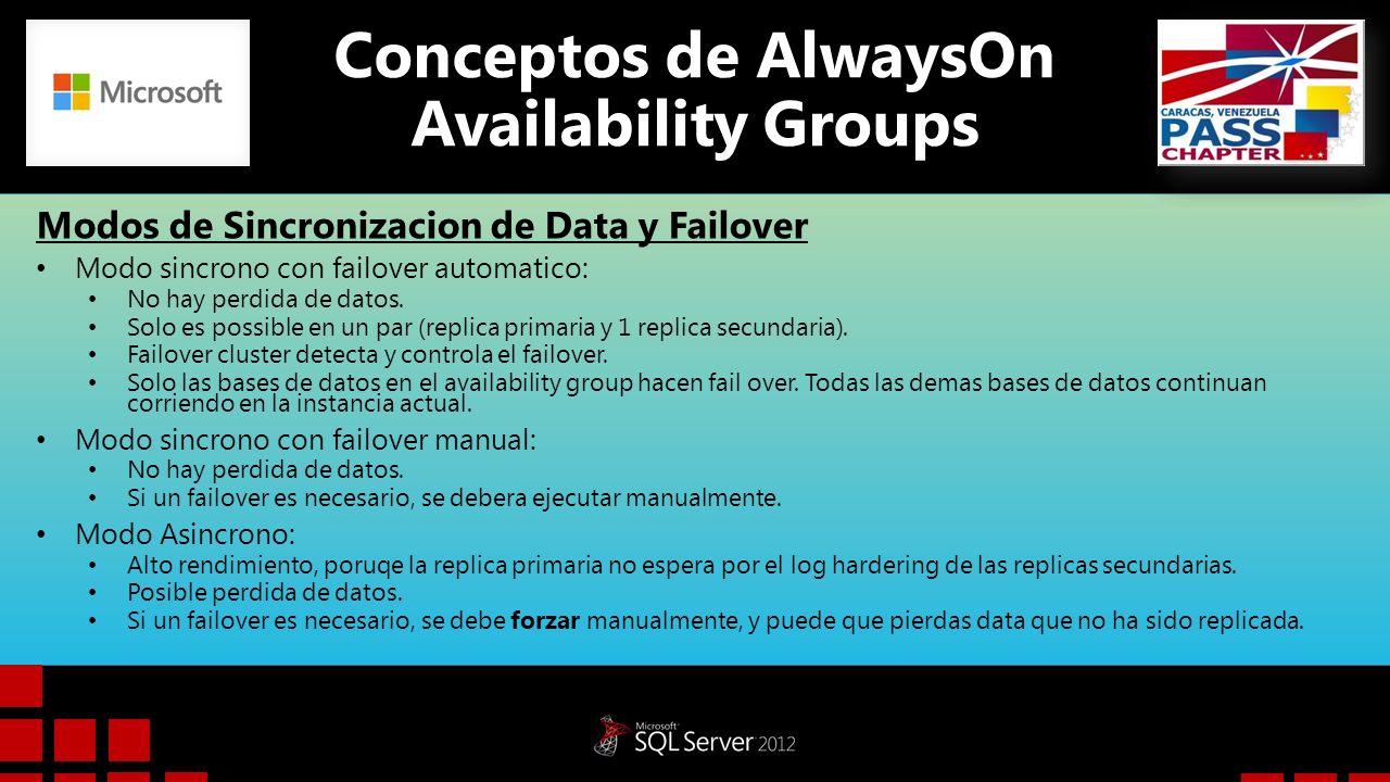 Modos de Sincronizacion de Data y Failover Modo sincrono con failover automatico: No hay perdida de datos. Solo es possible en un par (replica primari