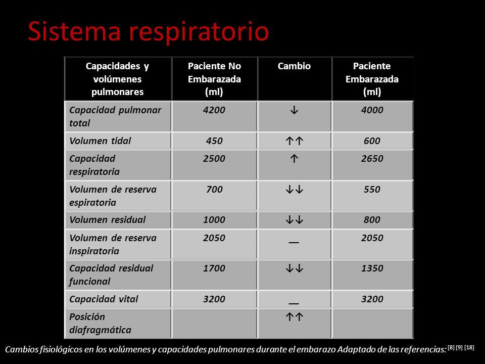 Sistema respiratorio Capacidades y volúmenes pulmonares Paciente No Embarazada (ml) CambioPaciente Embarazada (ml) Capacidad pulmonar total 42004000 V