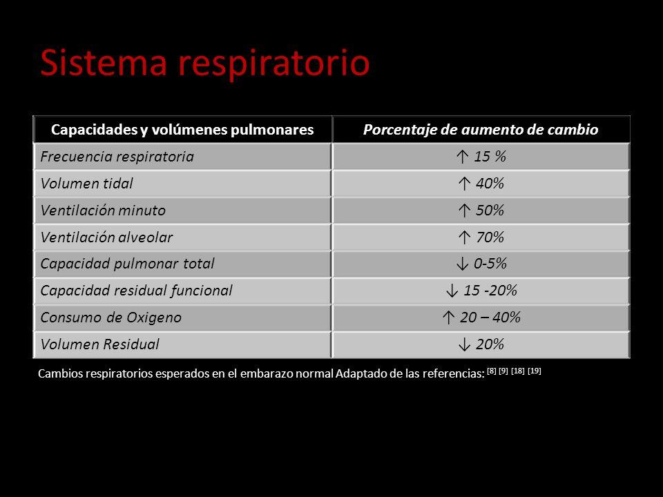 Sistema respiratorio Capacidades y volúmenes pulmonaresPorcentaje de aumento de cambio Frecuencia respiratoria 15 % Volumen tidal 40% Ventilación minu