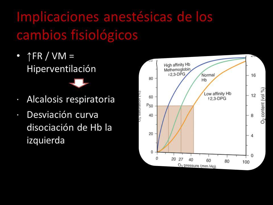 Implicaciones anestésicas de los cambios fisiológicos FR / VM = Hiperventilación Alcalosis respiratoria Desviación curva disociación de Hb la izquierd