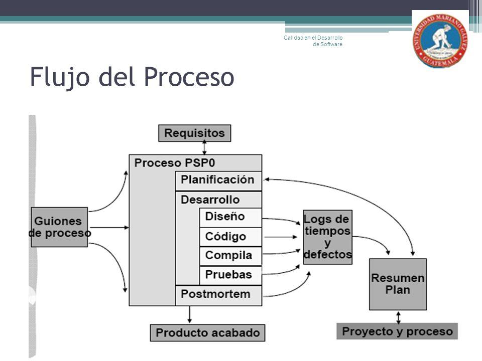 Flujo del Proceso Calidad en el Desarrollo de Software