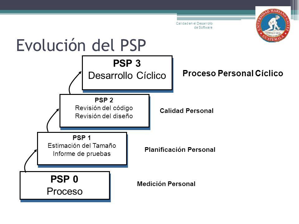 Evolución del PSP Calidad en el Desarrollo de Software PSP 3 Desarrollo Cíclico PSP 3 Desarrollo Cíclico PSP 2 Revisión del código Revisión del diseño