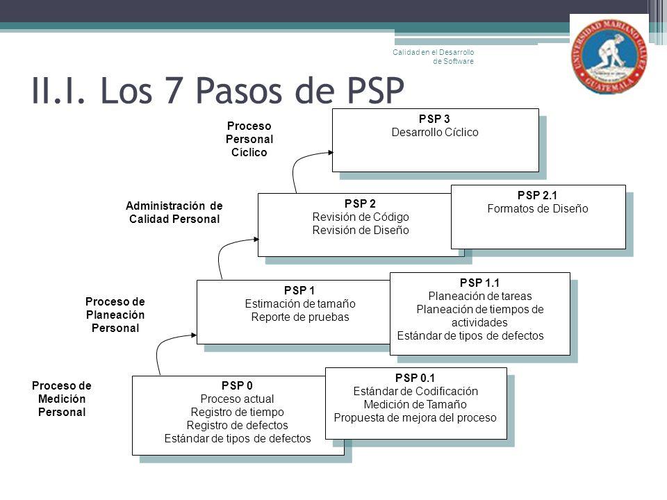 II.I. Los 7 Pasos de PSP Calidad en el Desarrollo de Software PSP 0 Proceso actual Registro de tiempo Registro de defectos Estándar de tipos de defect