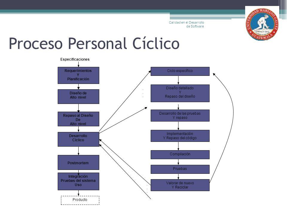 Proceso Personal Cíclico Calidad en el Desarrollo de Software Especificaciones Requerimientos Y Planificación Diseño de Alto nivel Integración Pruebas