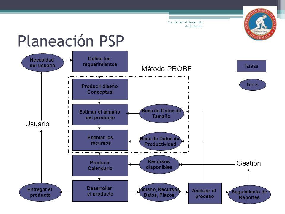 Planeación PSP Calidad en el Desarrollo de Software Entregar el producto Define los requerimientos Producir diseño Conceptual Estimar el tamaño del pr