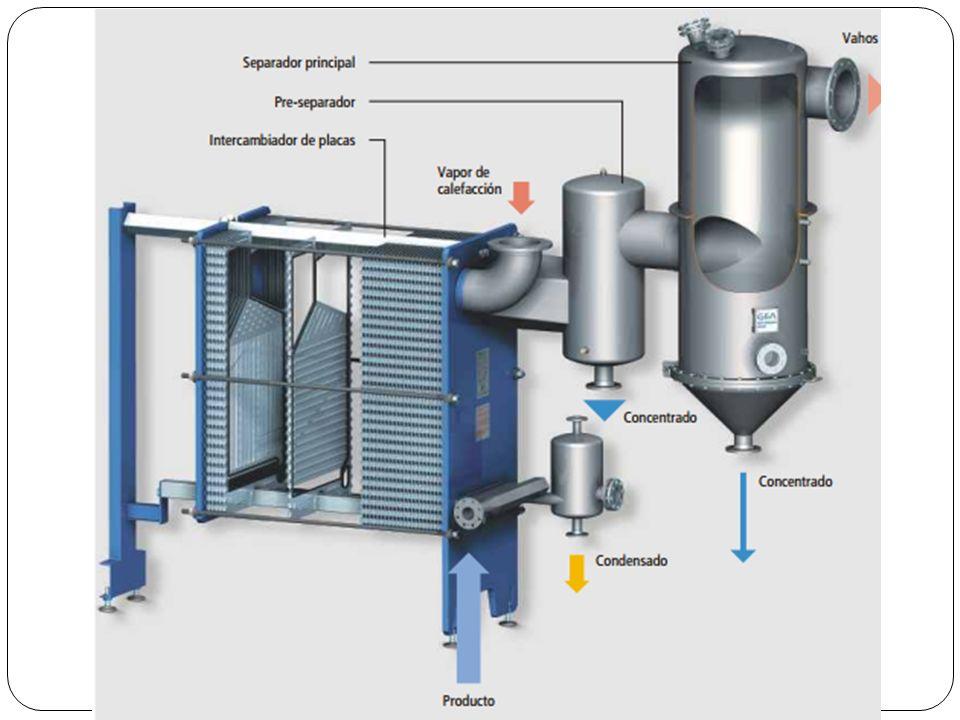 Desarrollo del tema Características especiales: Utilización de distintos medios de calefacción – gracias a la geometría de las placas, el sistema puede calentarse tanto con agua caliente como con vapor.