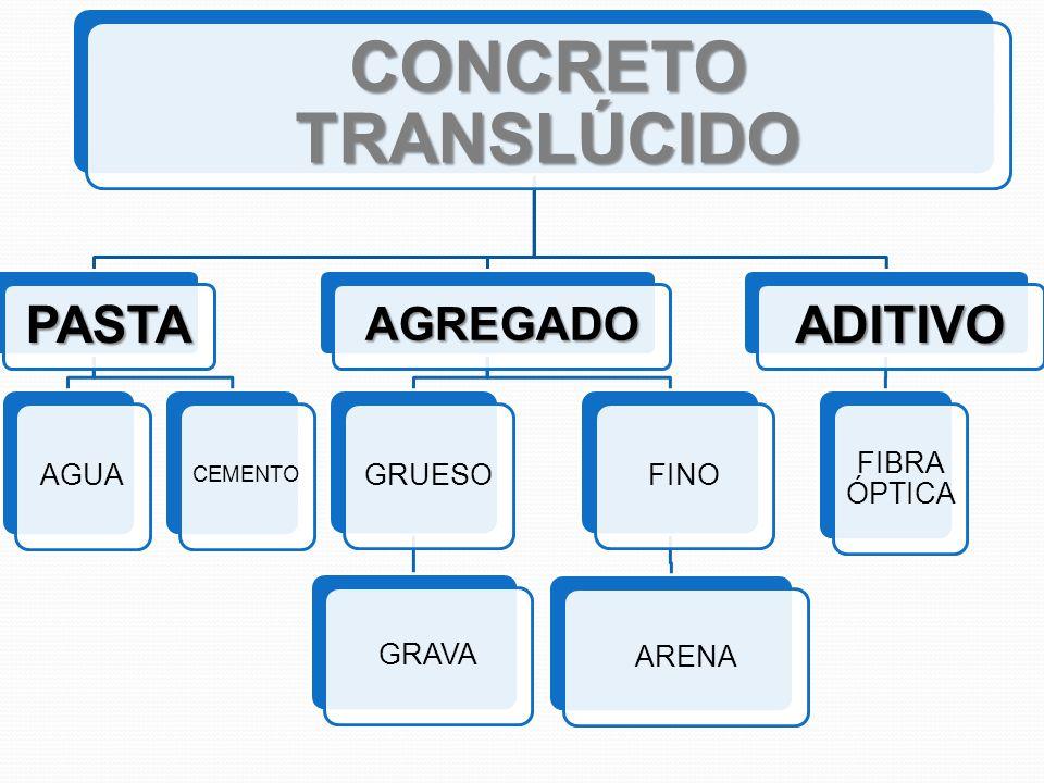 CONCRETO CON FIBRAS ÓPTICAS Concreto + fibras ópticas = concreto translúcido.