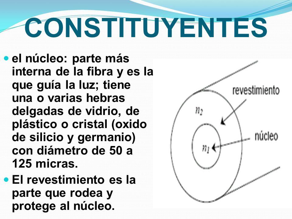 CONSTITUYENTES el núcleo: parte más interna de la fibra y es la que guía la luz; tiene una o varias hebras delgadas de vidrio, de plástico o cristal (oxido de silicio y germanio) con diámetro de 50 a 125 micras.