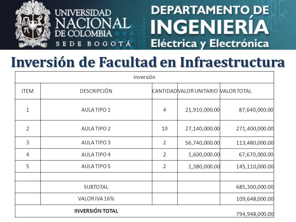 Inversión de Facultad en Infraestructura Inversión ITEMDESCRIPCIÓNCANTIDADVALOR UNITARIOVALOR TOTAL 1AULA TIPO 14 21,910,000.0087,640,000.00 2AULA TIPO 210 27,140,000.00271,400,000.00 3AULA TIPO 32 56,740,000.00113,480,000.00 4AULA TIPO 42 1,600,000.0067,670,000.00 5AULA TIPO 52 1,380,000.00145,110,000.00 SUBTOTAL 685,300,000.00 VALOR IVA 16% 109,648,000.00 INVERSIÓN TOTAL 794,948,000.00