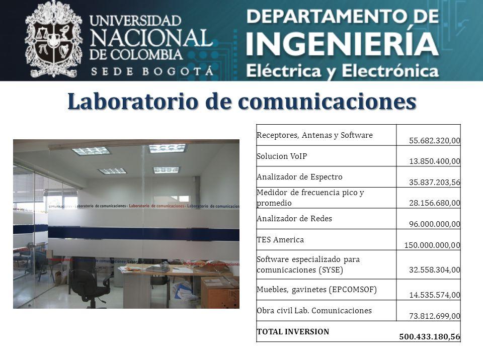 Laboratorio de comunicaciones Receptores, Antenas y Software 55.682.320,00 Solucion VoIP 13.850.400,00 Analizador de Espectro 35.837.203,56 Medidor de frecuencia pico y promedio 28.156.680,00 Analizador de Redes 96.000.000,00 TES America 150.000.000,00 Software especializado para comunicaciones (SYSE) 32.558.304,00 Muebles, gavinetes (EPCOMSOF) 14.535.574,00 Obra civil Lab.