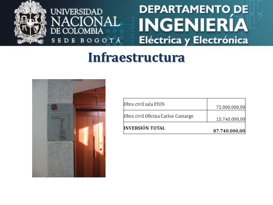 Infraestructura Obra civil sala FIUN 72.000.000,00 Obra civil Oficina Carlos Camargo 15.740.000,00 INVERSIÓN TOTAL 87.740.000,00