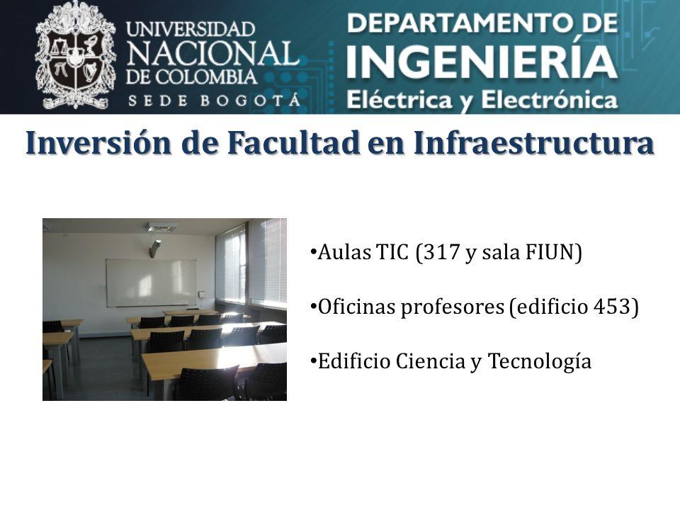 Inversión de Facultad en Infraestructura Aulas TIC (317 y sala FIUN) Oficinas profesores (edificio 453) Edificio Ciencia y Tecnología