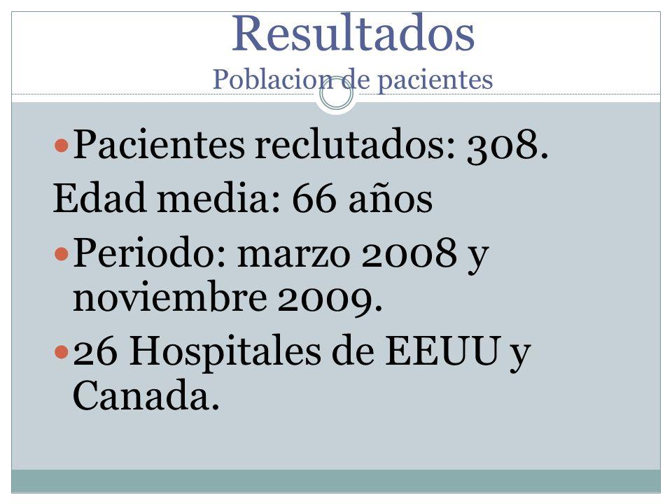 Resultados Poblacion de pacientes Pacientes reclutados: 308. Edad media: 66 años Periodo: marzo 2008 y noviembre 2009. 26 Hospitales de EEUU y Canada.