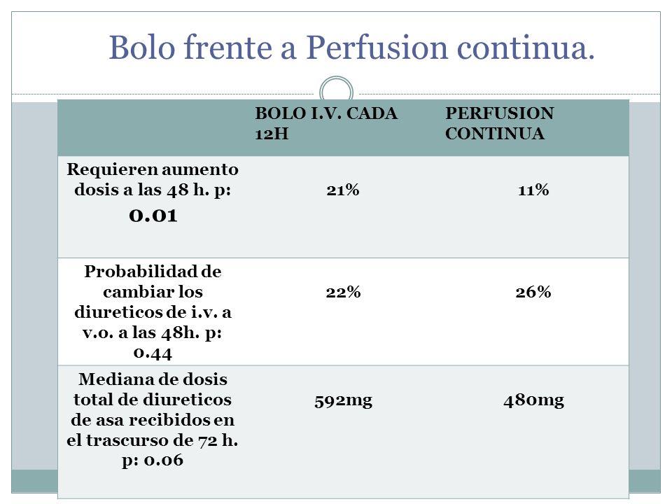 Bolo frente a Perfusion continua. BOLO I.V. CADA 12H PERFUSION CONTINUA Requieren aumento dosis a las 48 h. p: 0.01 21%11% Probabilidad de cambiar los