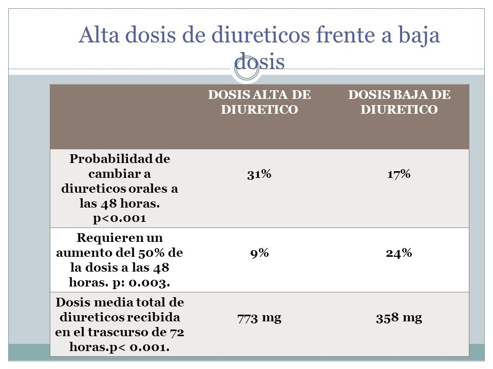 Alta dosis de diureticos frente a baja dosis DOSIS ALTA DE DIURETICO DOSIS BAJA DE DIURETICO Probabilidad de cambiar a diureticos orales a las 48 hora