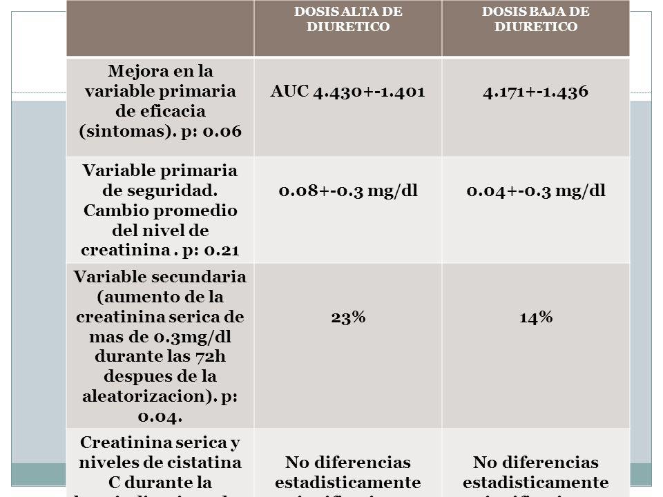 DOSIS ALTA DE DIURETICO DOSIS BAJA DE DIURETICO Mejora en la variable primaria de eficacia (sintomas). p: 0.06 AUC 4.430+-1.4014.171+-1.436 Variable p