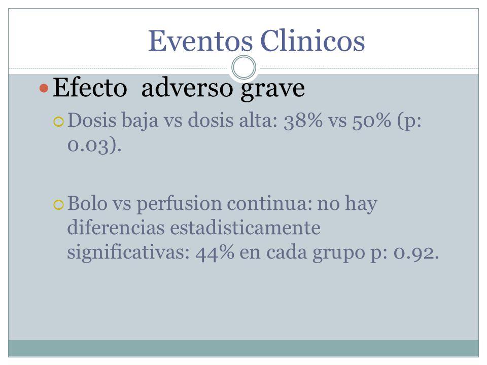 Eventos Clinicos Efecto adverso grave Dosis baja vs dosis alta: 38% vs 50% (p: 0.03). Bolo vs perfusion continua: no hay diferencias estadisticamente