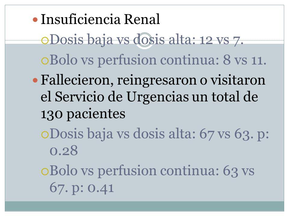 Insuficiencia Renal Dosis baja vs dosis alta: 12 vs 7. Bolo vs perfusion continua: 8 vs 11. Fallecieron, reingresaron o visitaron el Servicio de Urgen
