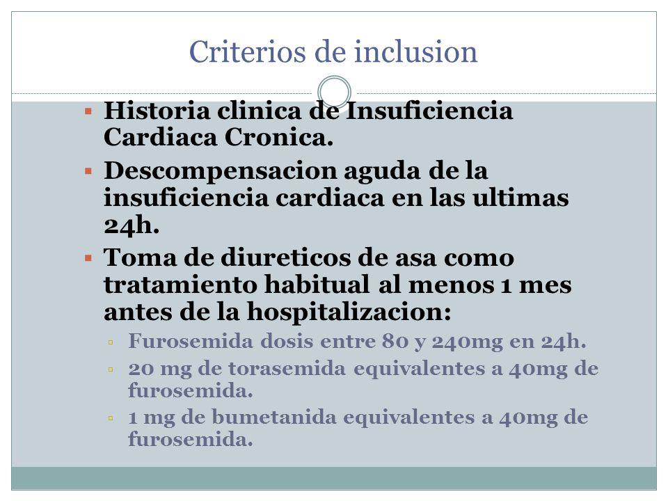 Criterios de inclusion Historia clinica de Insuficiencia Cardiaca Cronica. Descompensacion aguda de la insuficiencia cardiaca en las ultimas 24h. Toma
