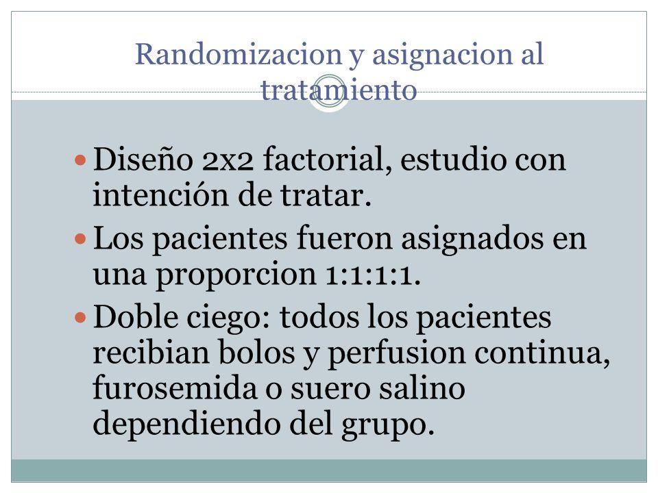 Randomizacion y asignacion al tratamiento Diseño 2x2 factorial, estudio con intención de tratar. Los pacientes fueron asignados en una proporcion 1:1:
