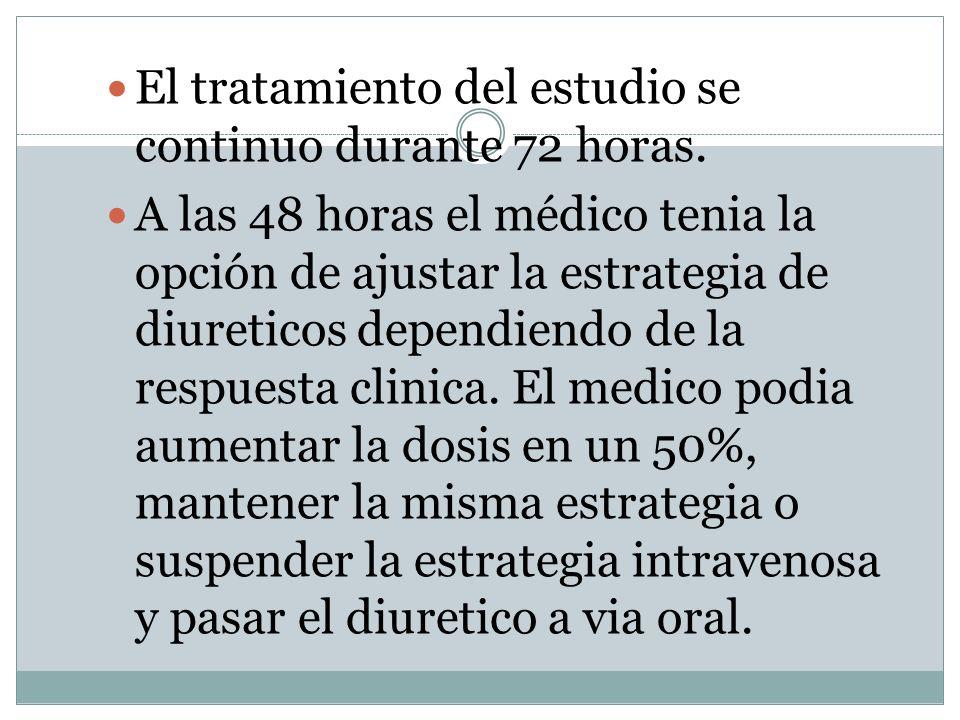 Alta dosis de diureticos frente a baja dosis DOSIS ALTA DE DIURETICO DOSIS BAJA DE DIURETICO Probabilidad de cambiar a diureticos orales a las 48 horas.