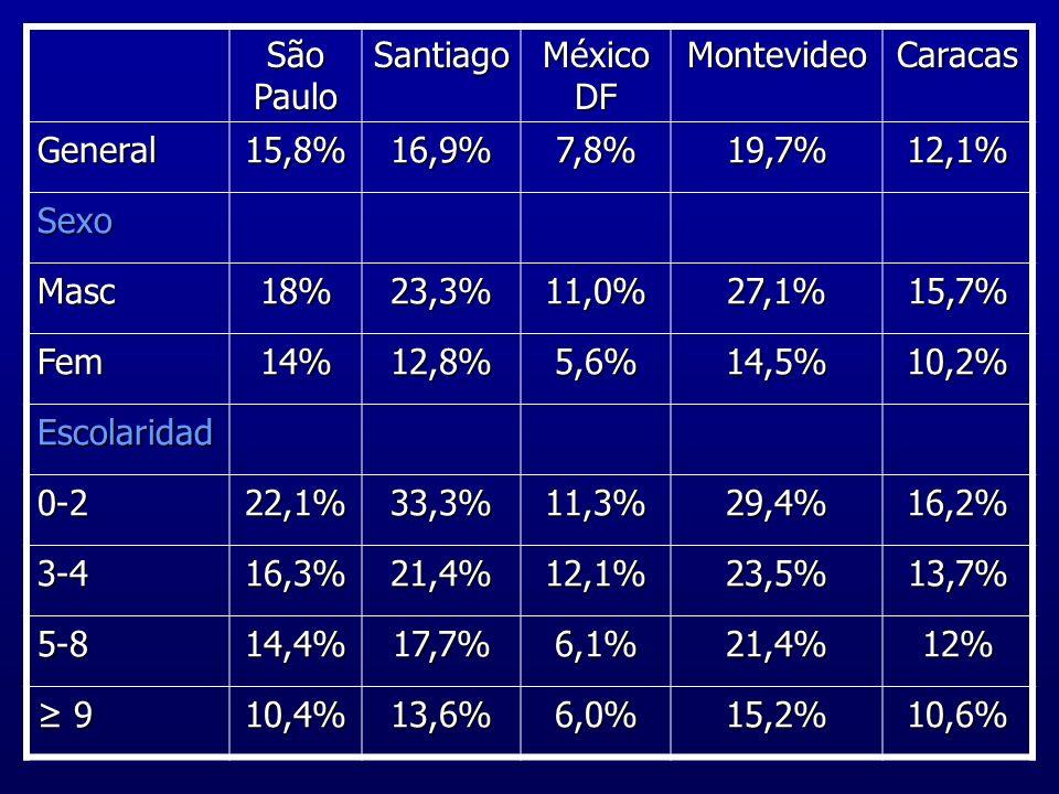 São Paulo Santiago México DF MontevideoCaracas General15,8%16,9%7,8%19,7%12,1% Sexo Masc18%23,3%11,0%27,1%15,7% Fem14%12,8%5,6%14,5%10,2% Escolaridad