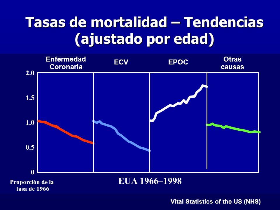 Vital Statistics of the US (NHS) Tasas de mortalidad – Tendencias (ajustado por edad) Proporción de la tasa de 1966 Enfermedad Coronaria ECVEPOC 2.0 1