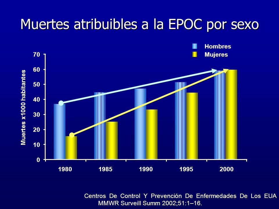 Muertes atribuibles a la EPOC por sexo Centros De Control Y Prevención De Enfermedades De Los EUA MMWR Surveill Summ 2002;51:1–16. Muertes x1000 habit