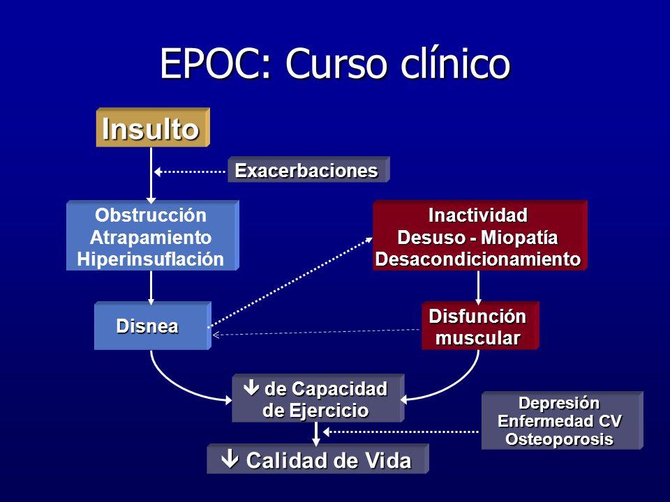 Obstrucción Atrapamiento Hiperinsuflación Disfunción muscular Calidad de Vida Calidad de Vida Insulto de Capacidad de Ejercicio de Capacidad de Ejerci